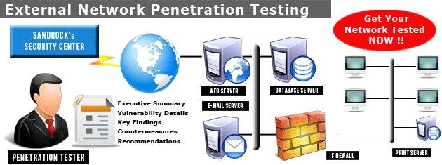 Wireless network penetration testing