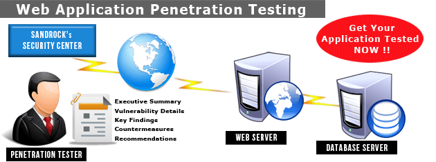 Will Web application penetration testing jsp interesting phrase